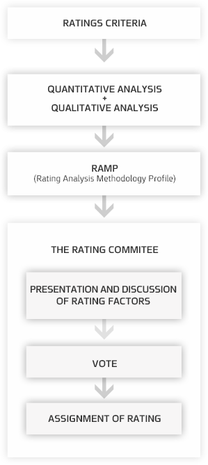 Ratings Criteria guide the quantitative and qualitative analysis, which is detailed in the RAMP (rating analysis methodology profile). The RAMP document is distributed to a ratings committee where the analyst presents the key rating factors and the ratings recommendation is discussed. Finally, a vote is taken in the rating committee and a rating is assigned.